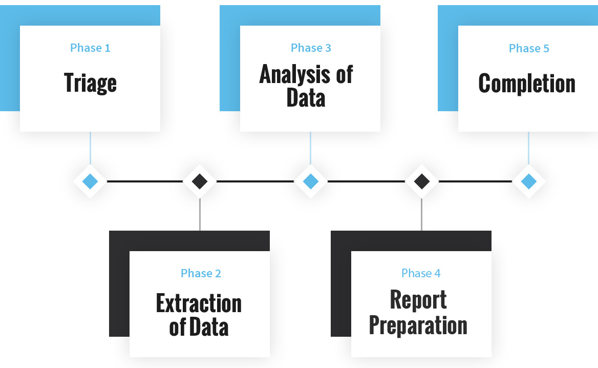 Data Recovery Process